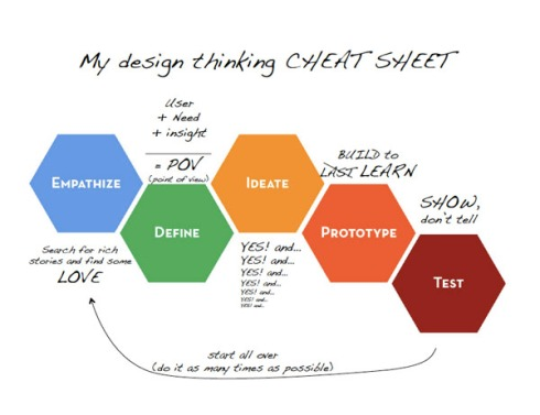 d.school: the whiteboard | A design thinker's cheat sheet